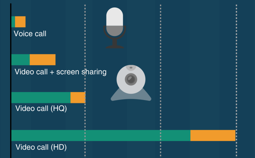 How much bandwidth does Skype need?